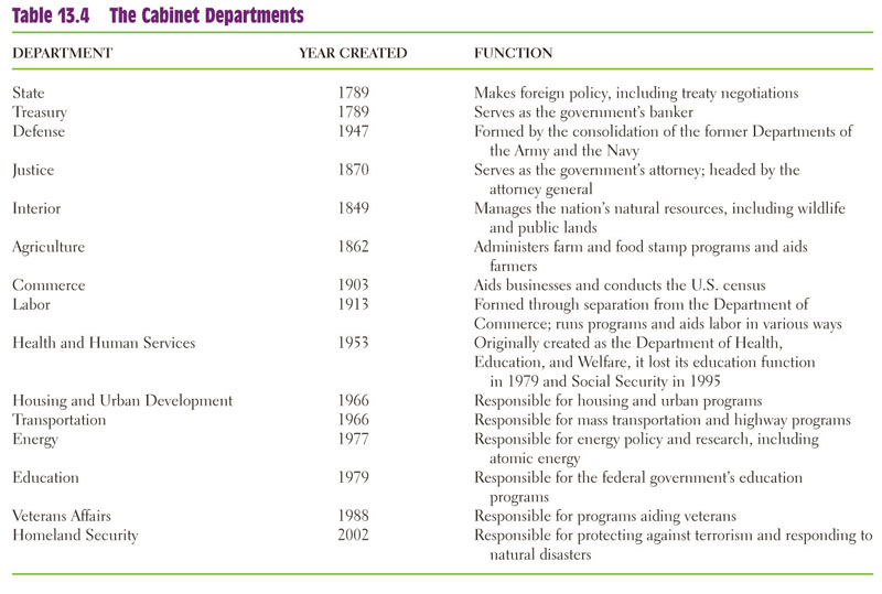 What are the 15 cabinet departments? | ChaCha